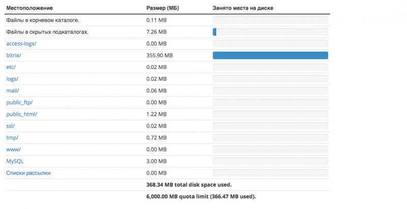 Должны ли быть файлы в корневом каталоге хостинга хостинг сайтов хабаровск